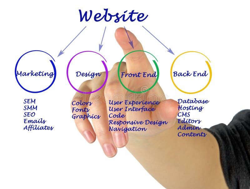 Come creare sito Web immagini stock libere da diritti