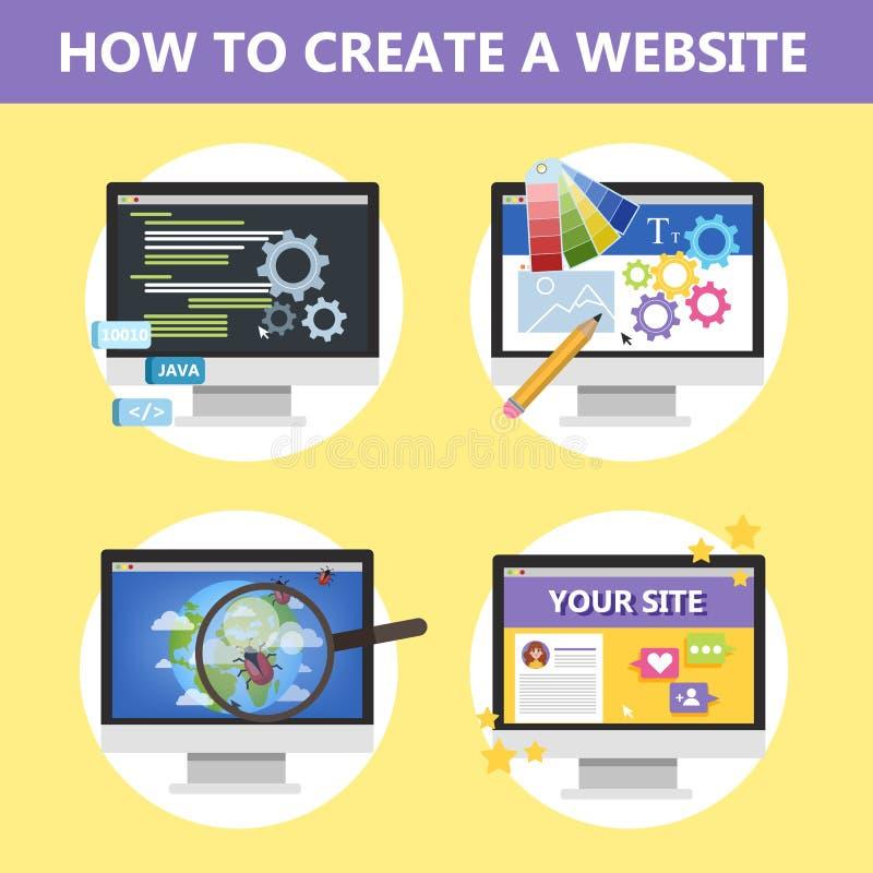 Come fare un sito Web sul computer royalty illustrazione gratis