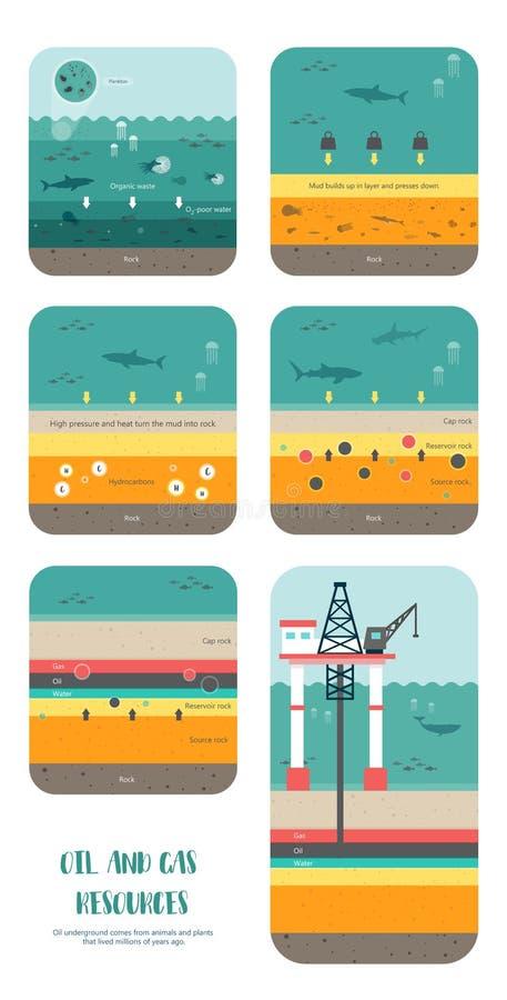 Come a petrolio il combustibile fossile era forma royalty illustrazione gratis