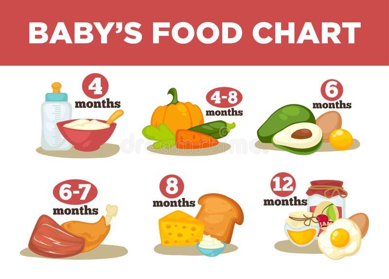 Comida sana para los bebés en diversa edad libre illustration