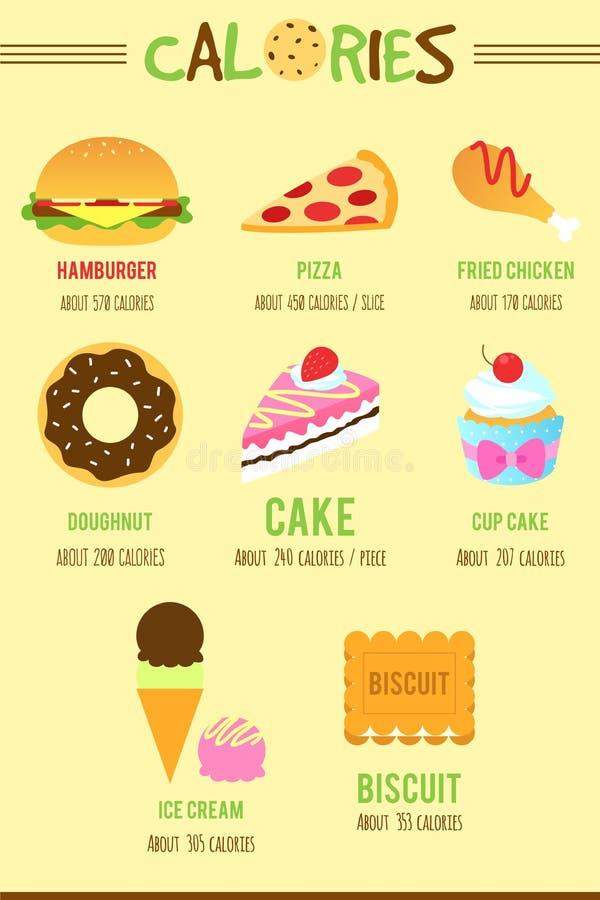 Comida y calorías stock de ilustración