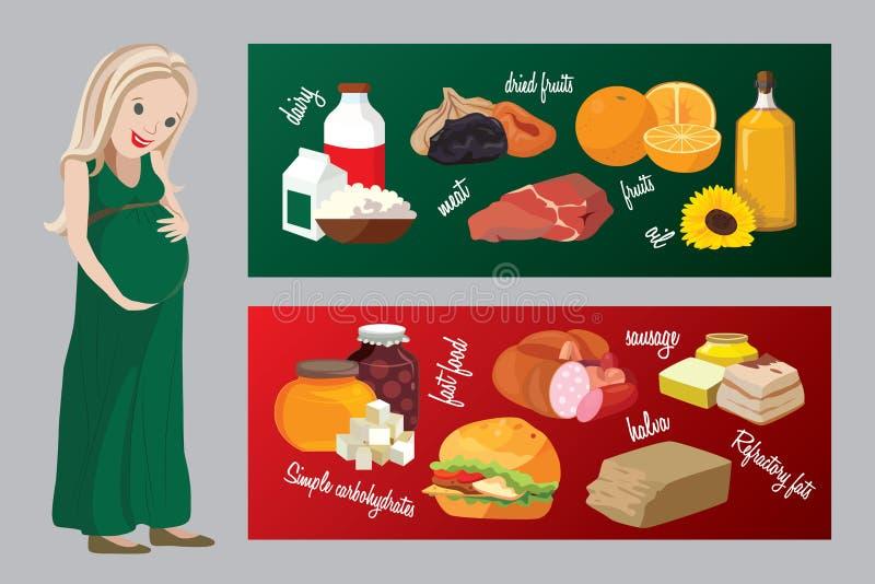 Comidas útiles y dañinas durante embarazo libre illustration
