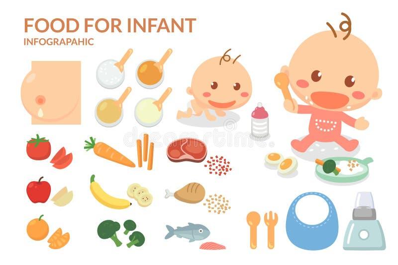 Comidas para el niño Comidas infantiles del ` s Niño de la alimentación con cuidados Elementos de Infographic stock de ilustración
