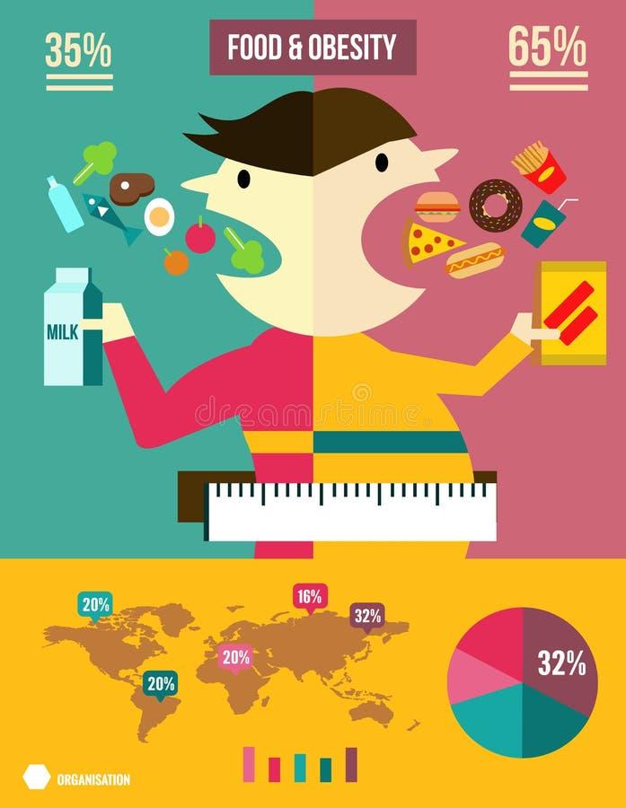 Comidas y gráfico de la información de la obesidad stock de ilustración
