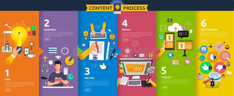 Comienzo plano del proceso de márketing del contenido del concepto de diseño con la idea, t stock de ilustración