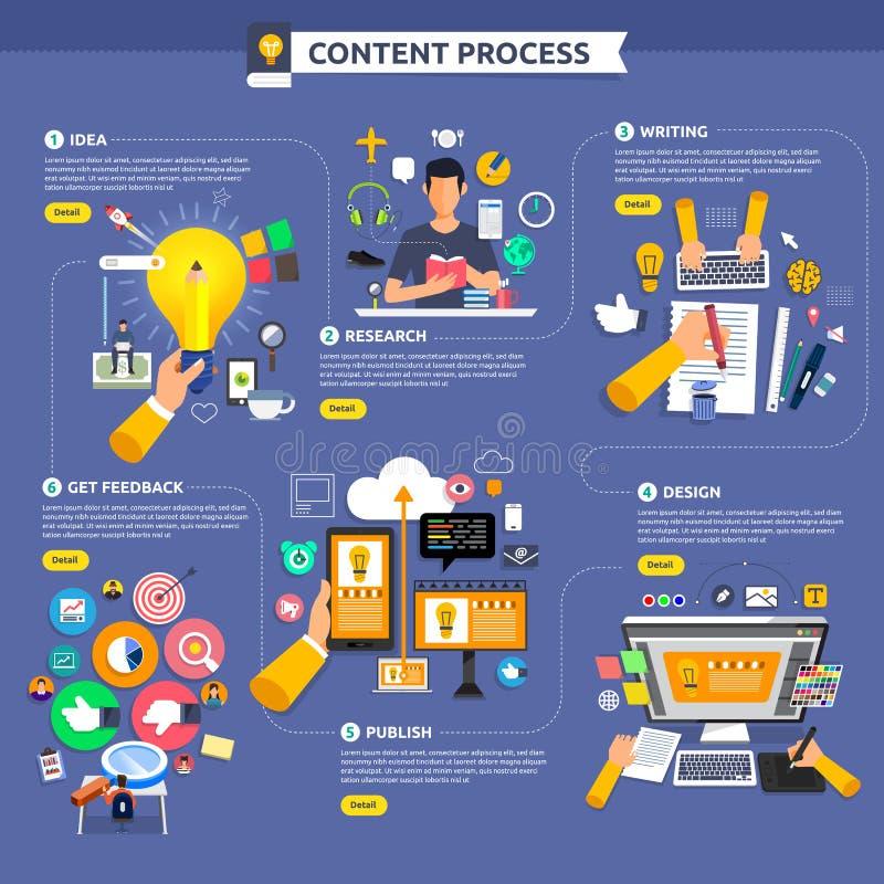 Comienzo plano del proceso de márketing del contenido del concepto de diseño con la idea, t libre illustration