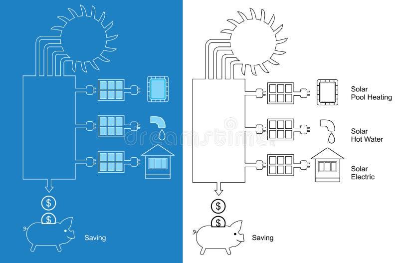 Comitati solari su un tetto saving Linea icone illustrazione vettoriale