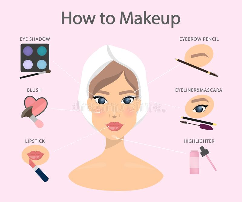 Comment au maquillage illustration libre de droits