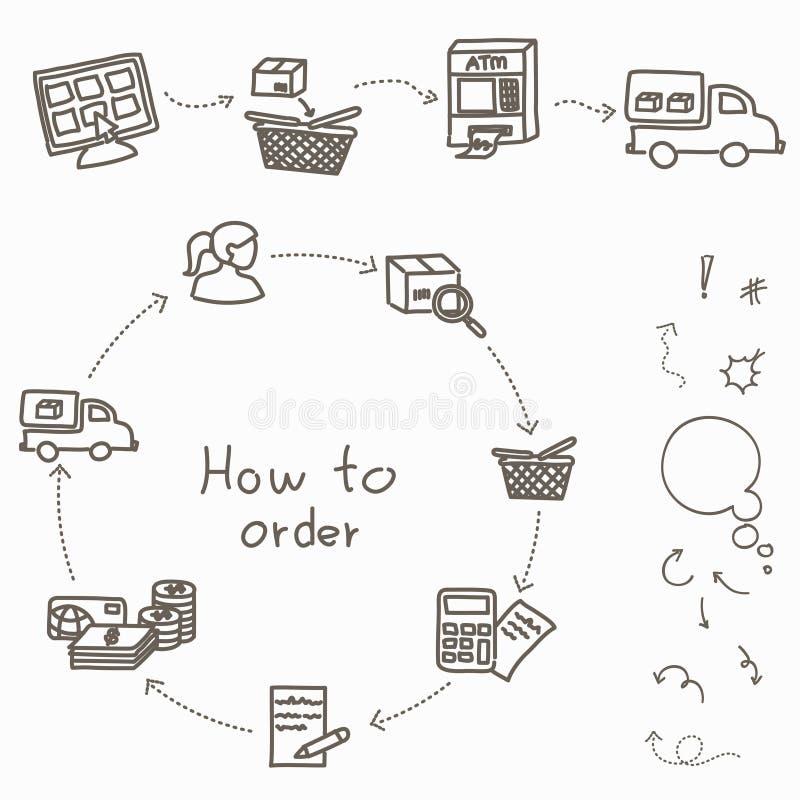 Comment commander - le procédé d'achats de l'achat illustration libre de droits