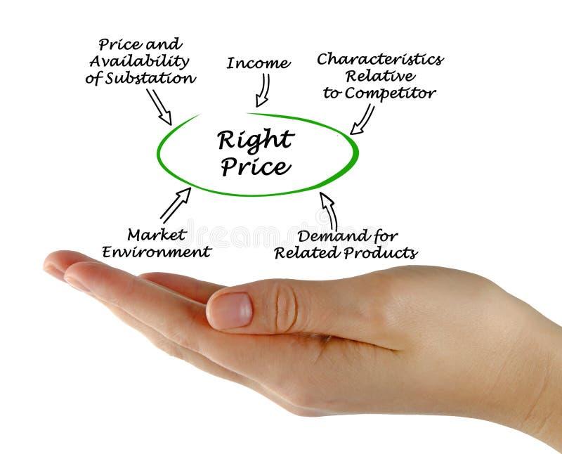 Comment déterminer le bon prix image libre de droits