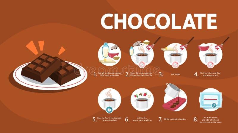 Comment faire le chocolat ? la maison Cuisson du dessert illustration libre de droits