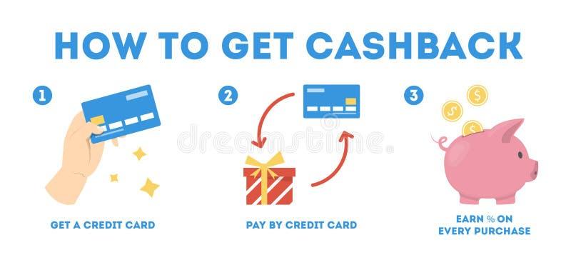 Comment obtenir la reprise utilisant l'instruction de carte de crédit illustration libre de droits