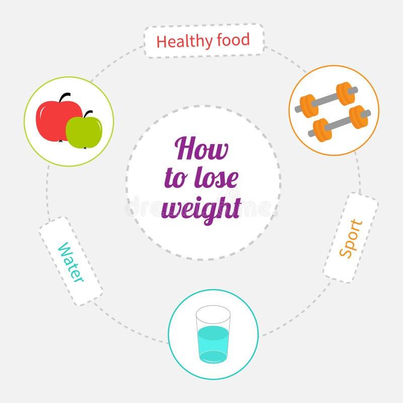 Comment perdre la ligne cercle de tiret de poids infographic Nourriture saine, sport, l'eau de boissons illustration stock