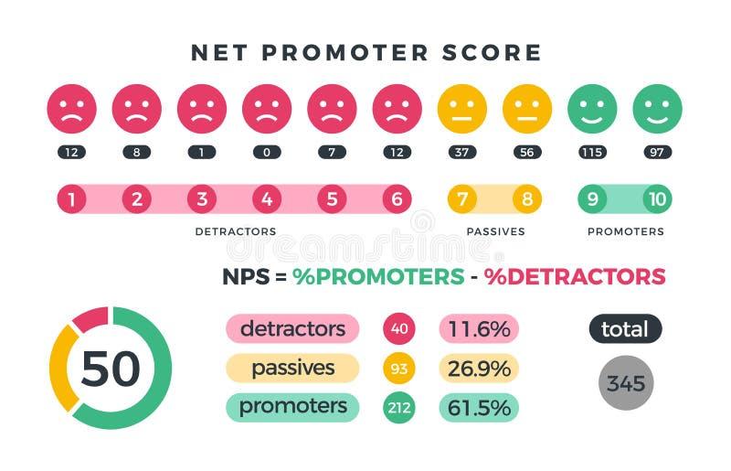 Commercialisation nette de nps de score d'instigateur infographic avec des instigateurs, des passifs et des icônes et des diagram illustration stock