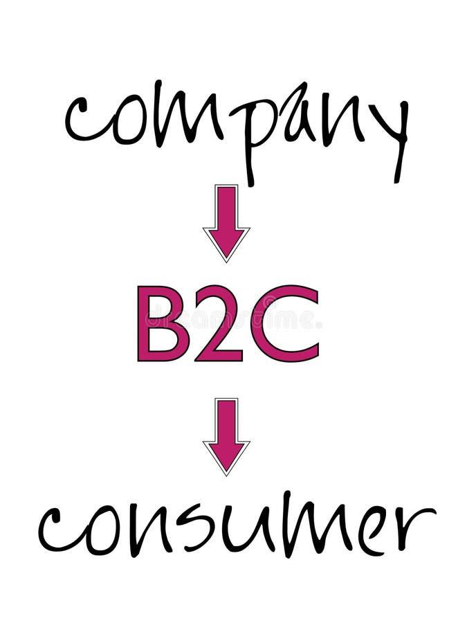 Commercio--consumatore illustrazione vettoriale