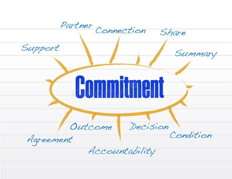Commitment model illustration design. Over a white background vector illustration