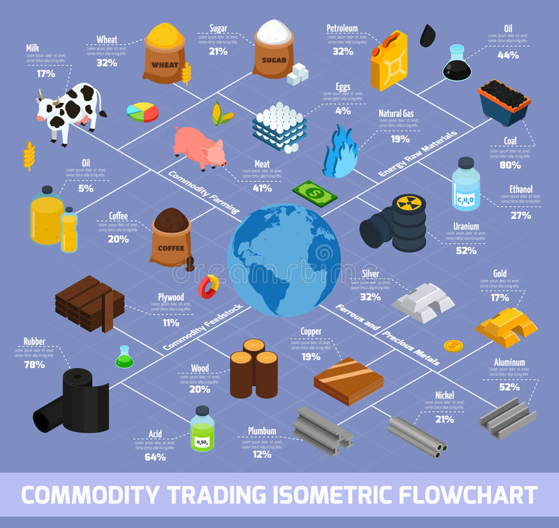Commodity Trading Isometric Flowchart. With farming and raw materials symbols vector illustration royalty free illustration