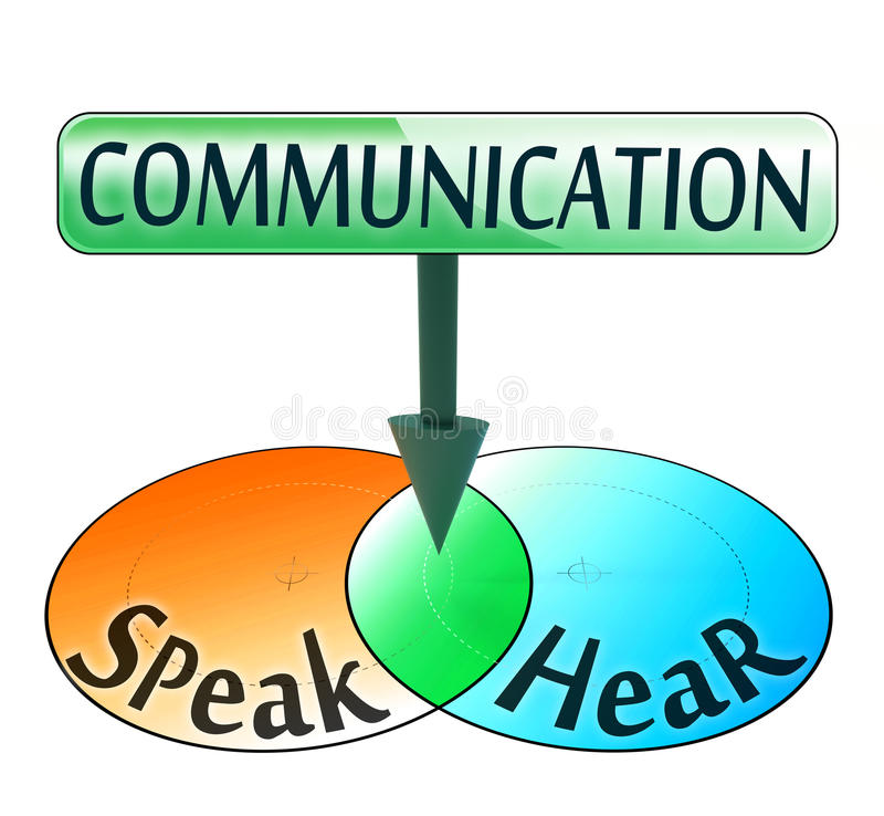 Communication from speak and hear words royalty free illustration