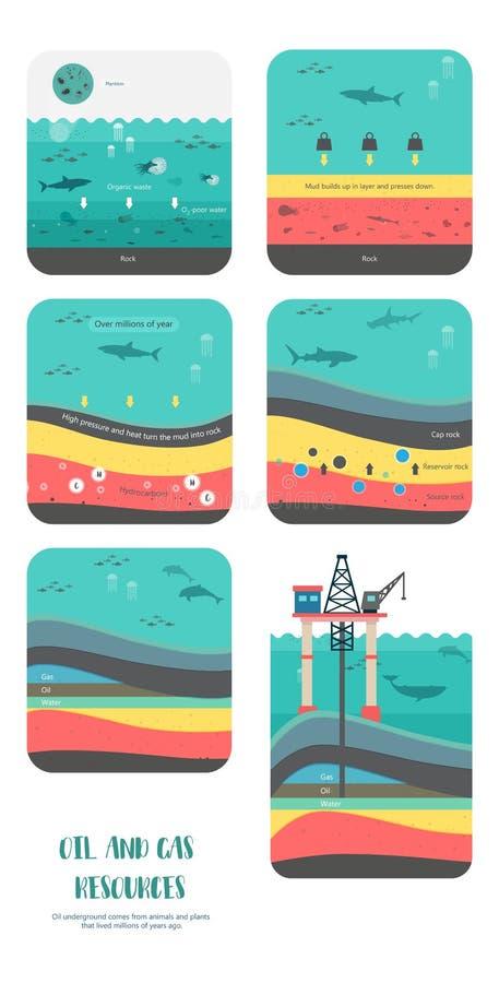 Como ao petróleo o combustível fóssil era formulário ilustração royalty free