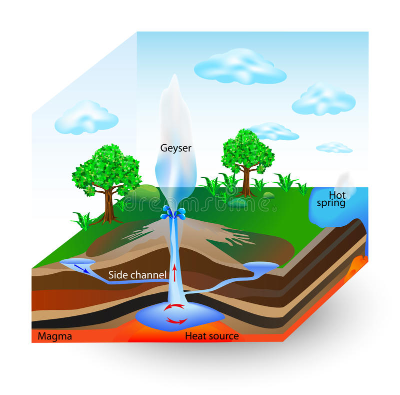 Como os geysers trabalham. Diagrama do vetor ilustração royalty free