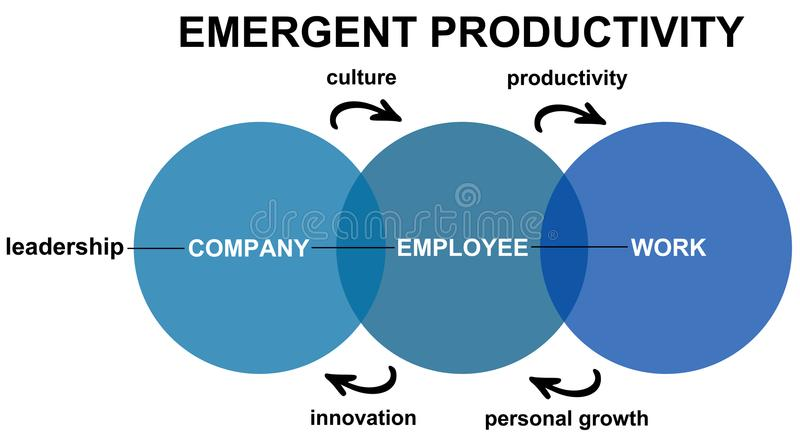 Emergent productivity. Company, leadership, employees and work combined into emergent productivity vector illustration