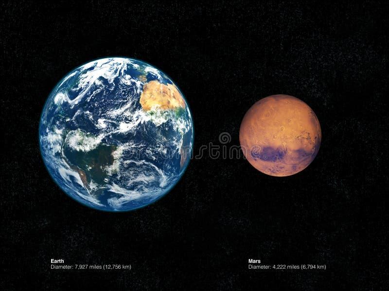 Comparação de Marte e de terra ilustração stock