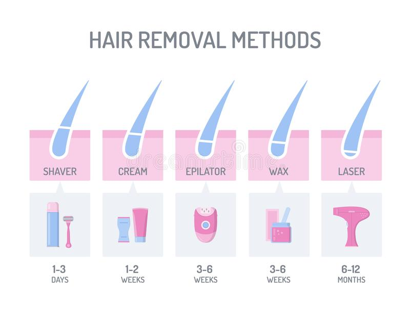 Hair Removal Infographic Stock Vector  Illustration Of Background