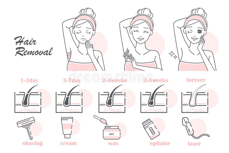 Different hair removal methods. Comparison of different hair removal methods on white background royalty free illustration