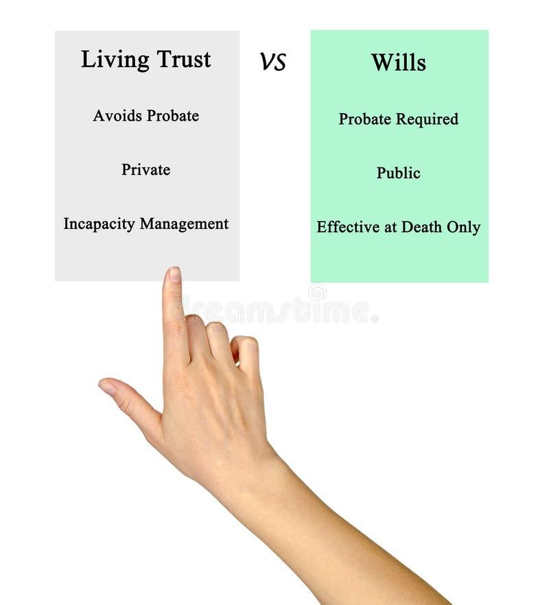 Living Trust VSWills. Comparison of Living Trust VSWills royalty free stock images
