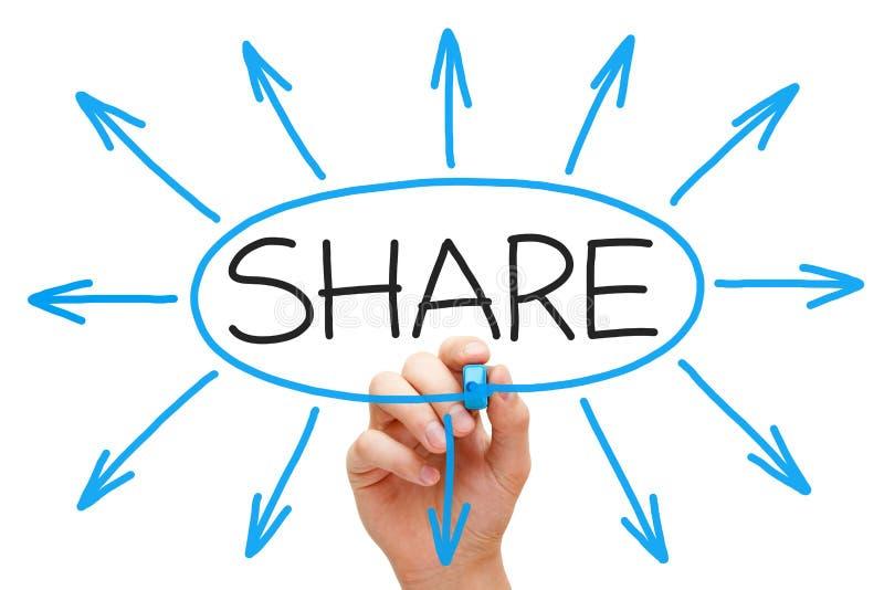Compartilhando do conceito