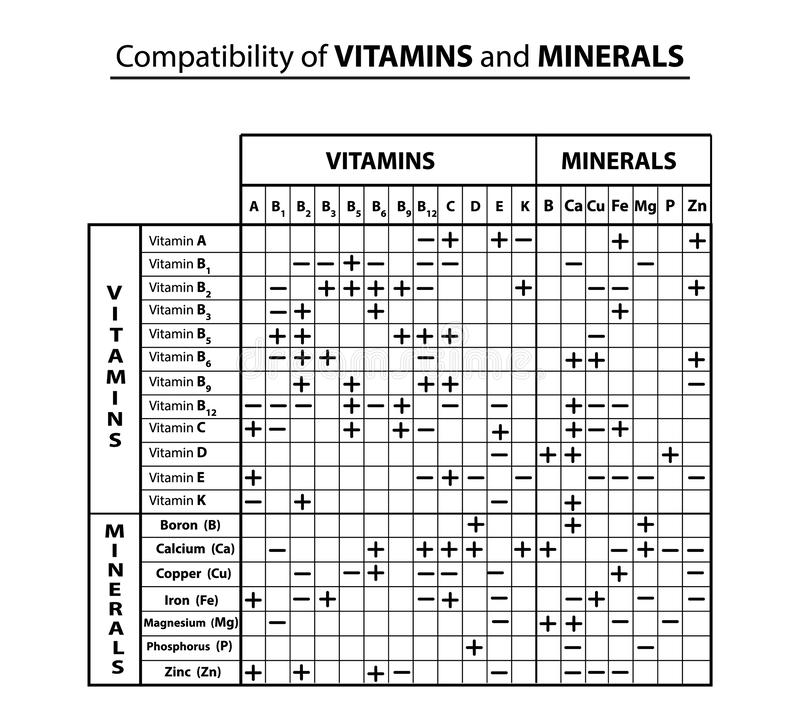 Compatibility table of vitamins and minerals with each other. Compatibility of trace elements. Infographics. Vector. Illustration on isolated background vector illustration