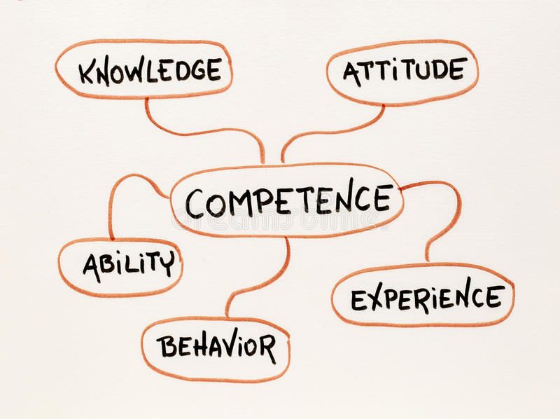 Competence mind map sketch royalty free stock photography