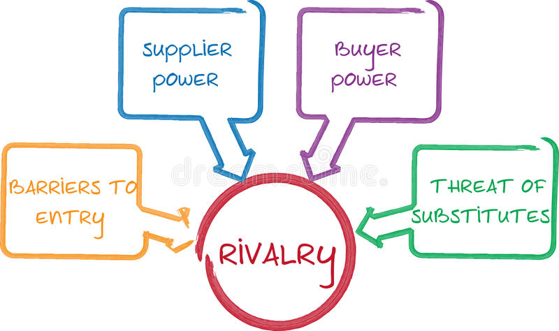 Competitive Rivalry business diagram. Competitive rivalry porter five forces business whiteboard diagram royalty free illustration