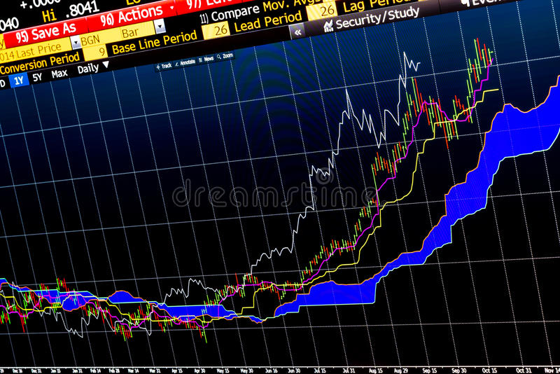 Complex financial chart for technical analysis royalty free stock photos