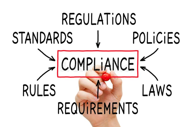 Compliance Flow Chart Concept. Hand drawing Compliance flow chart concept on transparent wipe board isolated on white stock photos