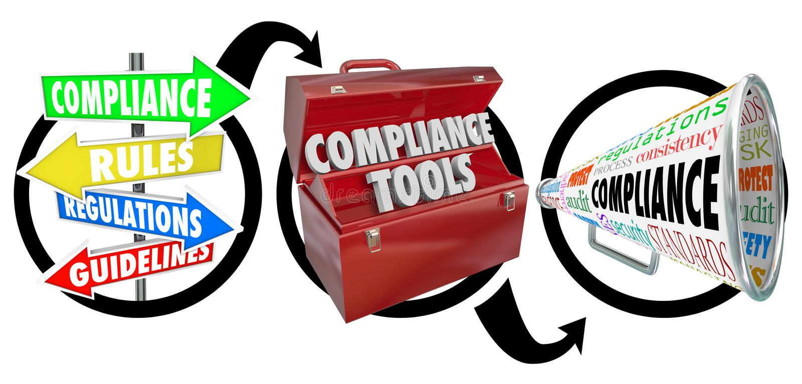 Compliance Three Step Diagram Following Rules Guidelines. Compliance steps in three step diagram with signs, toolbox and megaphone to illustrate advice on vector illustration
