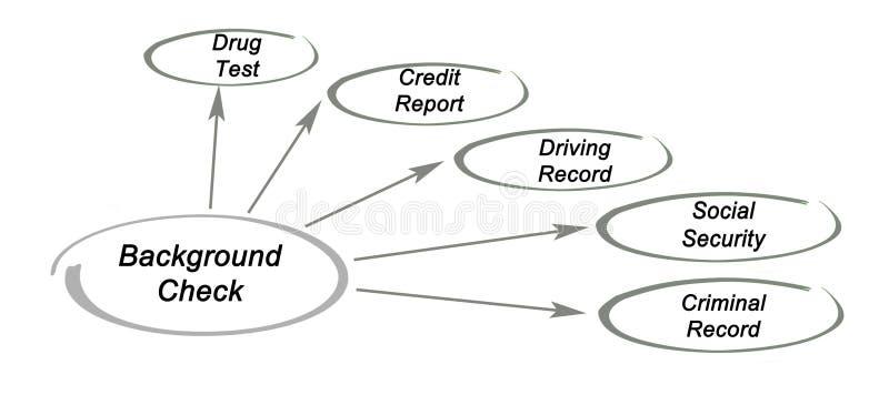 Componenten van Achtergrondcontrole royalty-vrije stock afbeelding