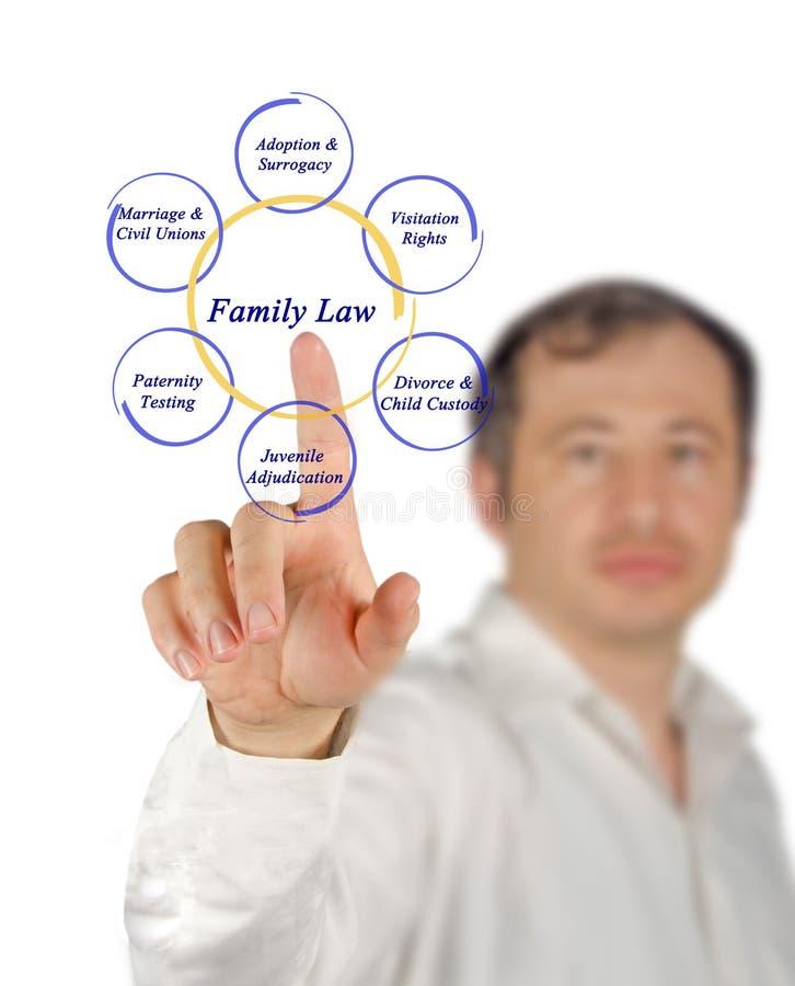 Componenten van familierecht stock fotografie