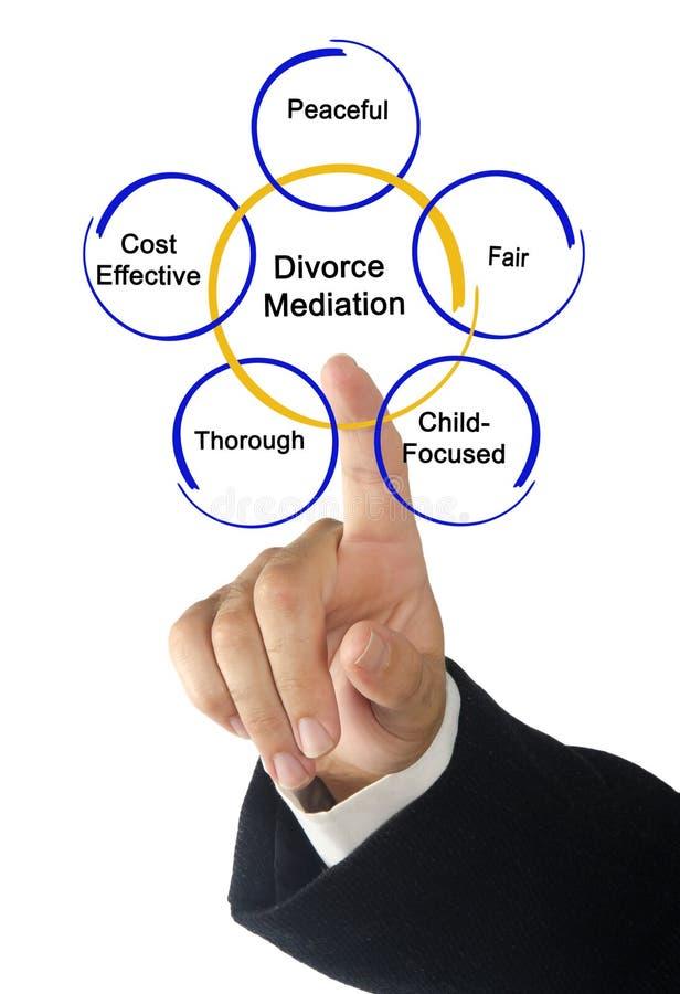 Componentes de la mediación del divorcio imagen de archivo