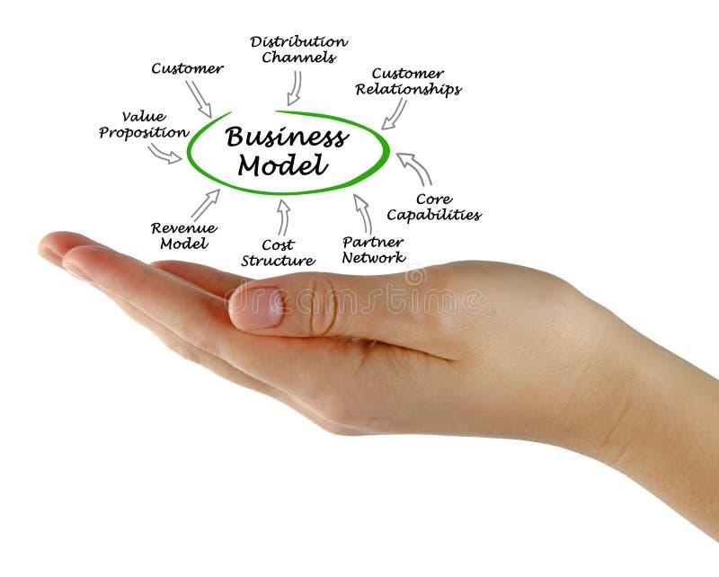 Componentes do modelo comercial imagens de stock