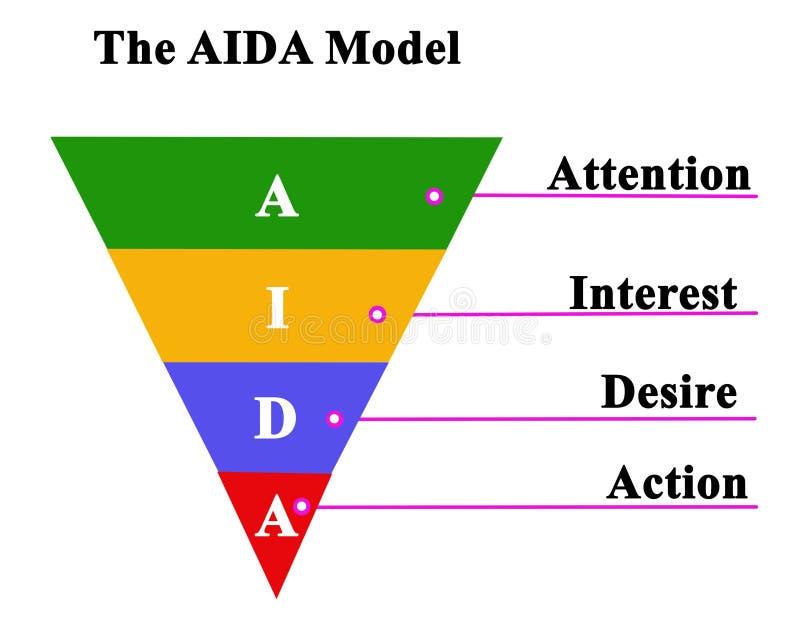 Componentes do modelo de AIDA ilustração royalty free