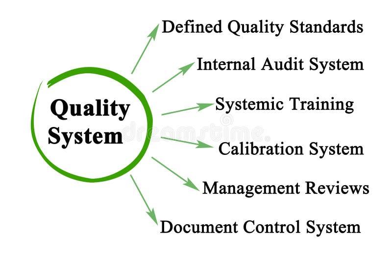 Componentes do sistema de qualidade ilustração do vetor