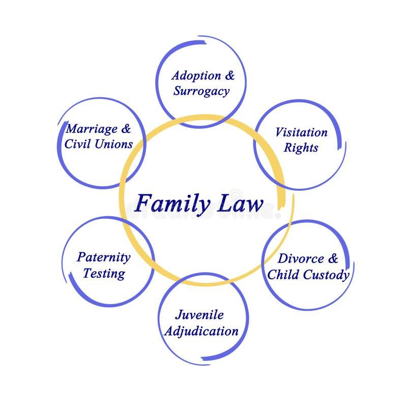Componentes dos direitos familiares ilustração royalty free