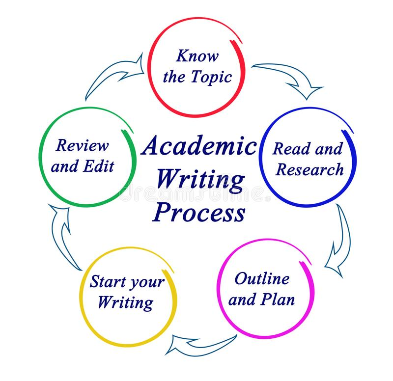 Academic Writing Process. Components of Academic Writing Process vector illustration