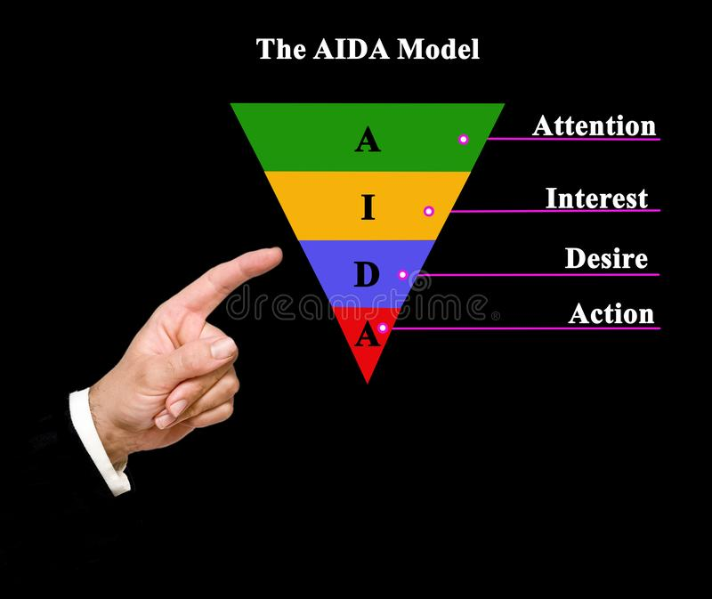 Components of AIDA model. Four Components of AIDA model royalty free stock photography