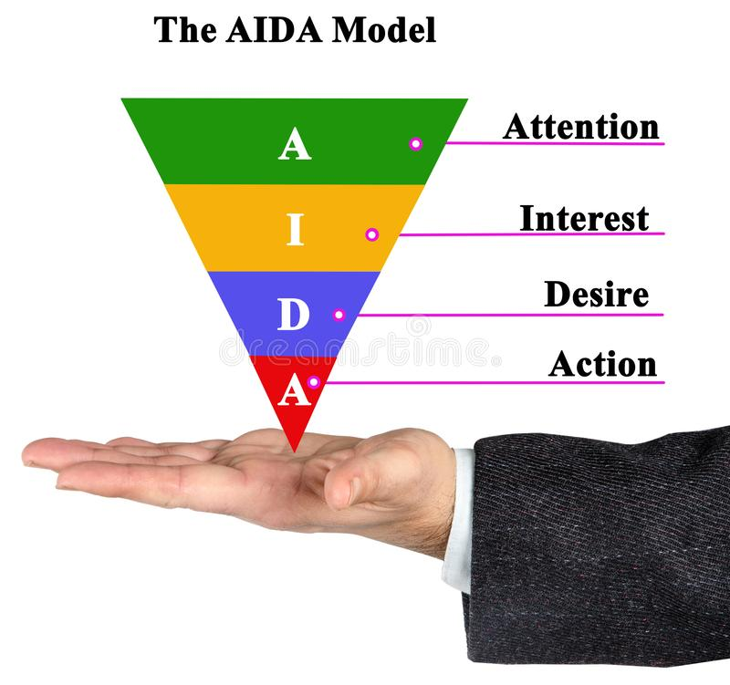 Components of AIDA model. Four Components of AIDA model stock photography