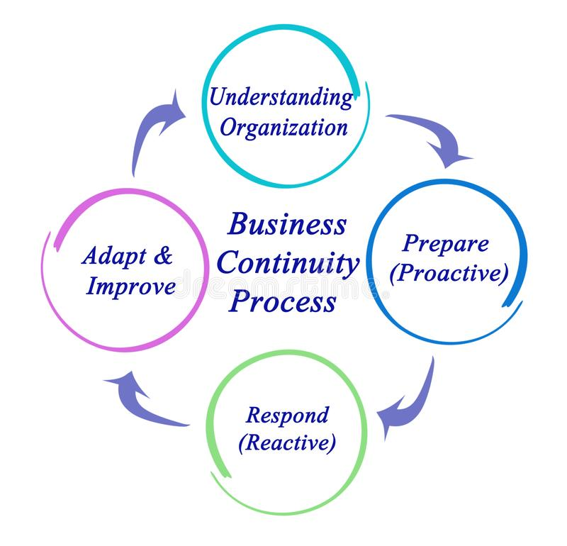 Business Continuity Process. Components of Business Continuity Process stock illustration