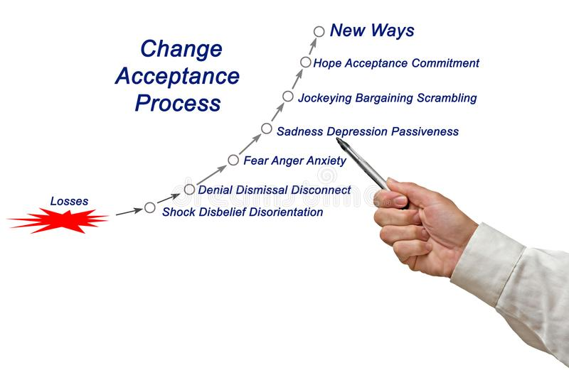 Change Acceptance Cycle. Components of Change Acceptance Cycle royalty free stock photo