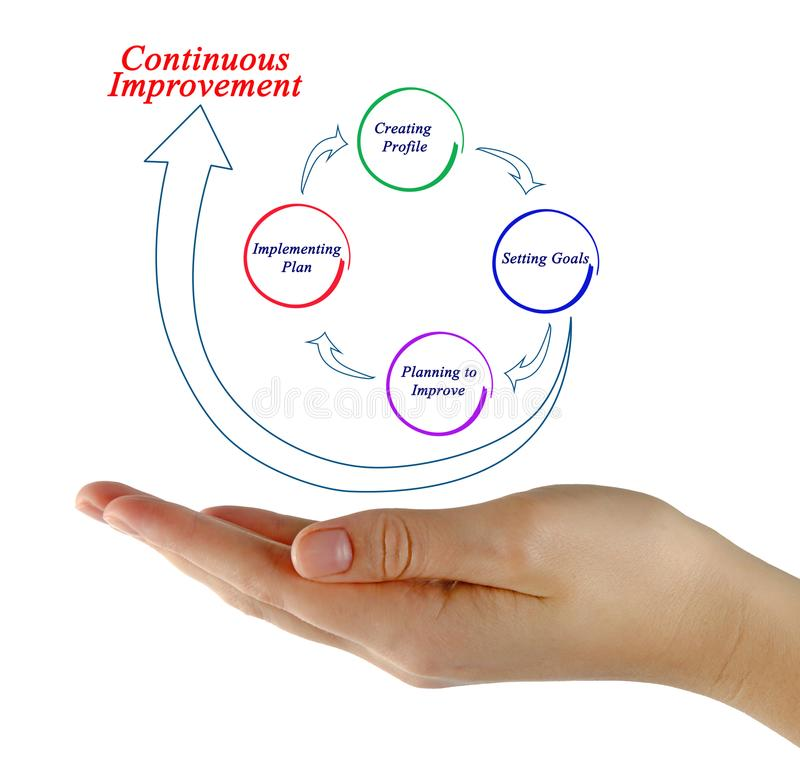 Continuous improvement process royalty free stock image