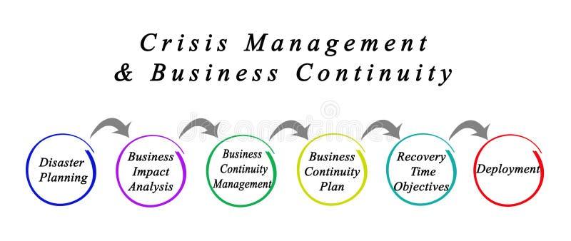 Crisis Management & Business Continuity. Components of Crisis Management & Business Continuity stock illustration